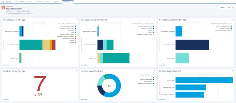 Salesforce Dashboard Screenshot