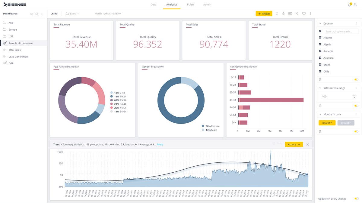 Sisense Analytics dashboard